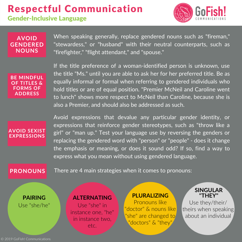 GoFish! Infographic - Respectful Communication - Gender-Inclusive Language: Rectangular in shape, GoFish! branded grey background. The categories appear on the left side of the graphic, each in a GoFish! brand pink box. Details appear in white font to the right of each category. The final category, Pronouns, is shown as 4 circles, GoFish! brand green, pink, yellow, and light grey.
